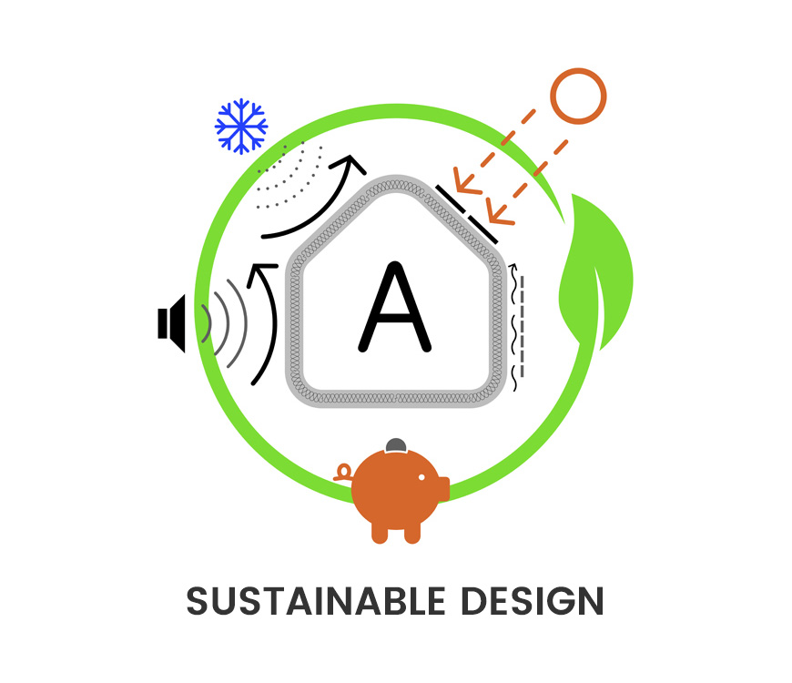 <br/><strong>ISO 14006</strong> Sustainable Design<br/> Eco-project
