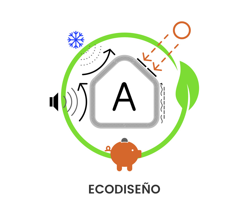 <br/><strong>ISO 14006</strong> Ecodiseño<br/>Ecoproyecto